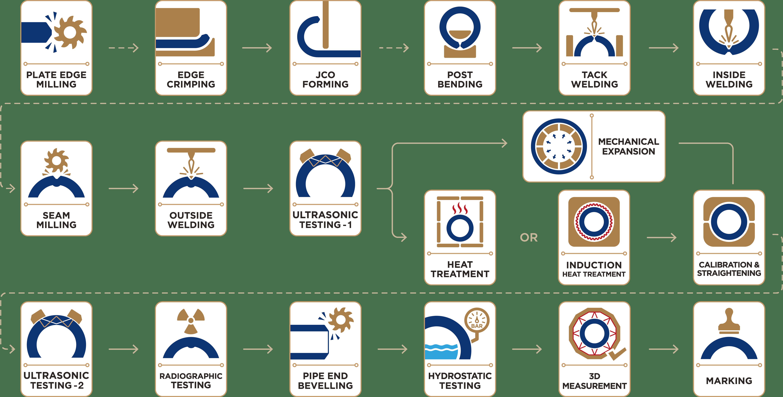 Production_Flow